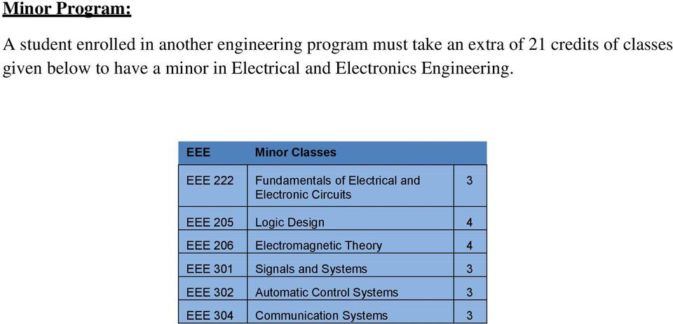 222 Minor Classes Fundamentals of Electrical and Electronic Circuits 3 205 Logic Design 4 206