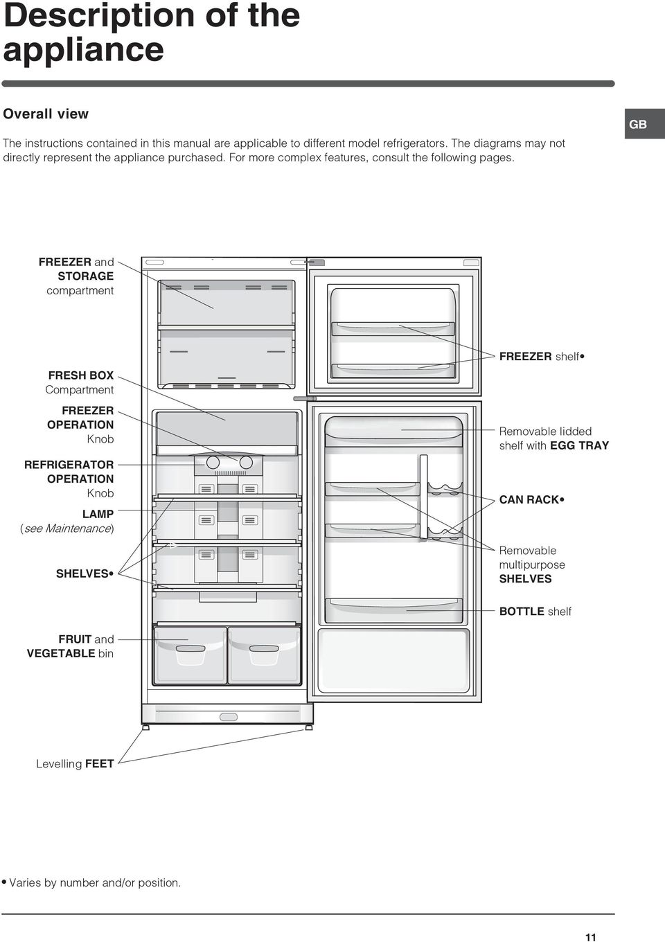 FREEZER and STORAGE compartment FRESH BOX Compartment FREEZER OPERATION Knob REFRIGERATOR OPERATION Knob LAMP (see Maintenance) SHELVES