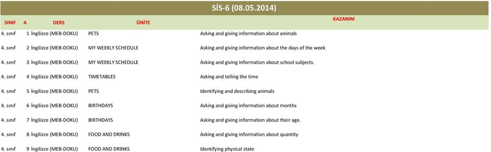 sınıf 5 İngilizce (MEB DOKU) PETS Identifying and describing animals 4. sınıf 6 İngilizce (MEB DOKU) BIRTHDAYS Asking and giving information about months 4.