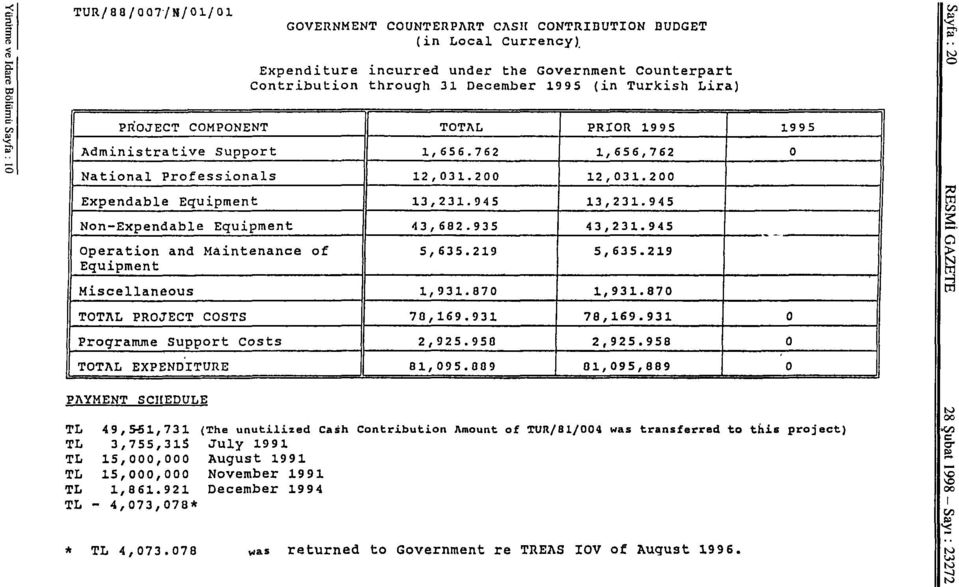 945 Non-Expendable Equipment 43,682.935 43,231.945 Operation and Maintenance of Equipment 5,635.219 5,635.219 Miscellaneous 1,931.870 1,931.870 TOTAL PROJECT COSTS 70,169.931 78,169.