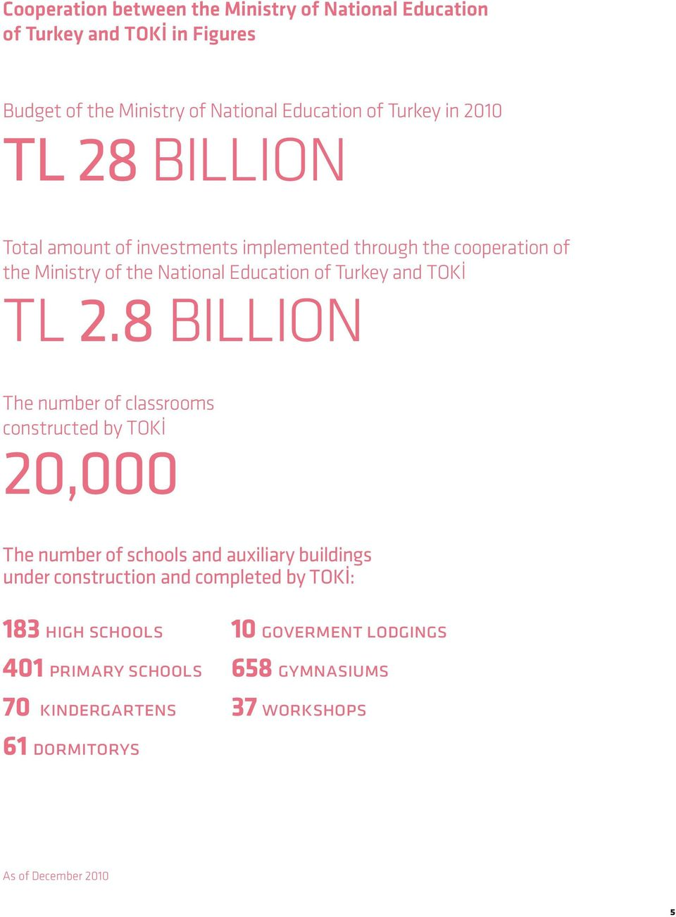 TL 2.8 BILLION The number of classrooms constructed by TOKİ 20,000 The number of schools and auxiliary buildings under construction and completed