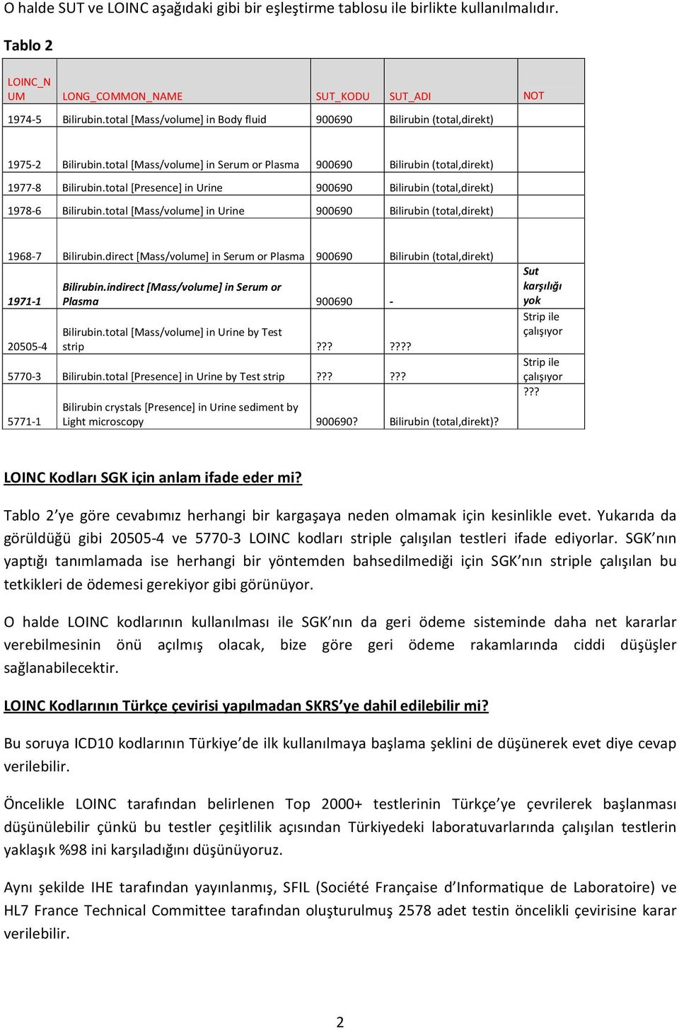 Bilirubin (total,direkt) 1978-6 Urine 900690 Bilirubin (total,direkt) 1968-7 Bilirubin.direct Serum or Plasma 900690 Bilirubin (total,direkt) 1971-1 20505-4 Bilirubin.