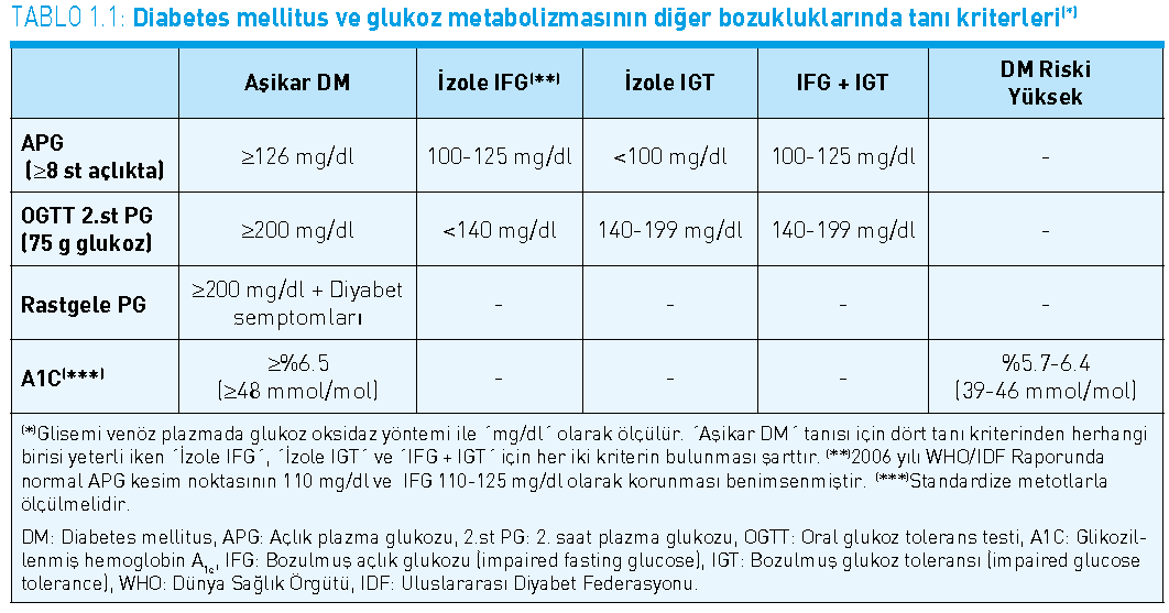 Diabetes Mellitus Tanı Diabetes Mellitus Ve