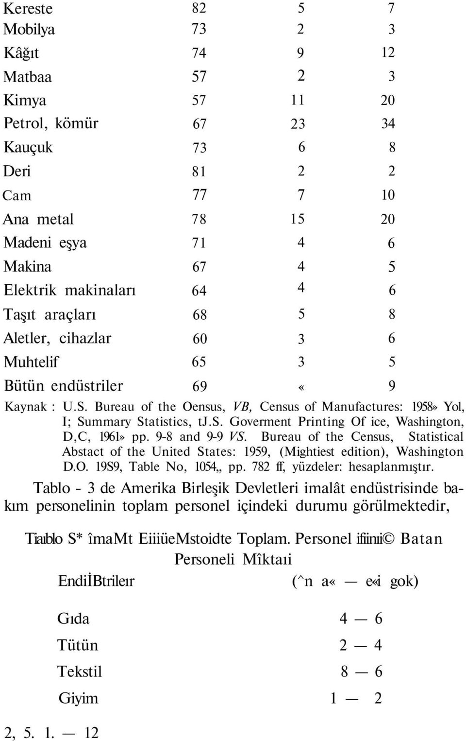 Bureau of the Census, Statistical Abstact of the United States: 1959, (Mightiest edition), Washington D.O. 19S9, Table No, 1054,, pp. 782 ff, yüzdeler: hesaplanmıştır.