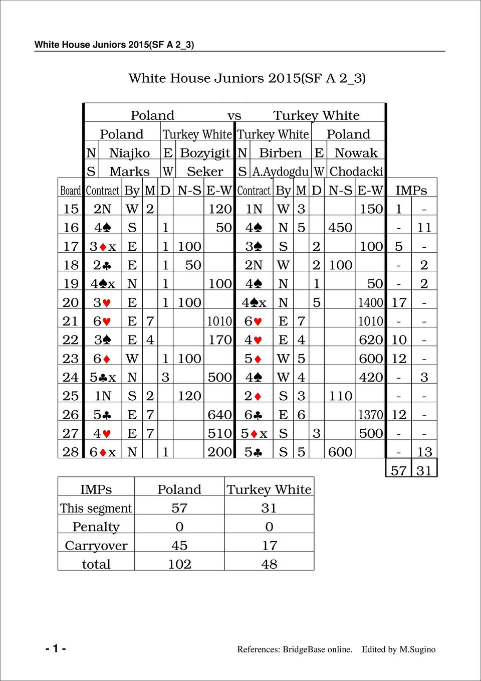 Aydogdu Chodacki Board Contract By M D - - Contract By M D - - IMPs 2 2 2 - - x 2-2 2 2-2 x - 2 2 x - 2 -