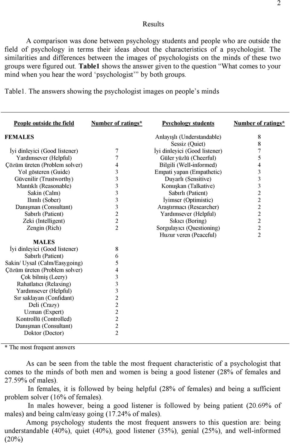 Table1 shows the answer given to the question What comes to your mind when you hear the word psychologist by both groups. Table1.