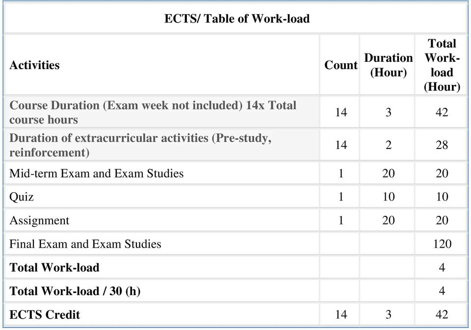 Total Workload (Hour) 14 3 42 14 2 28 Mid-term Exam and Exam Studies 1 20 20 Quiz 1 10 10