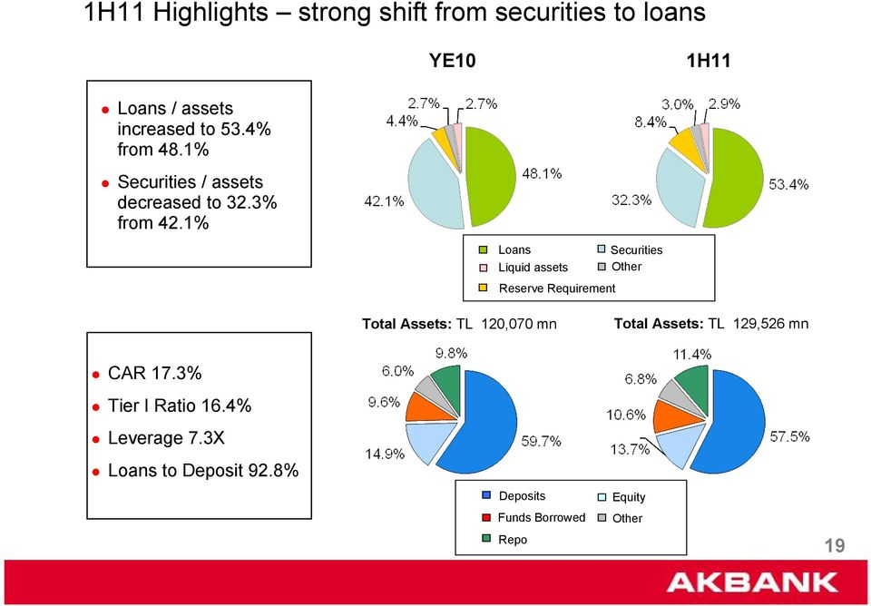 .% Securities / assets decreased to.% from 4.