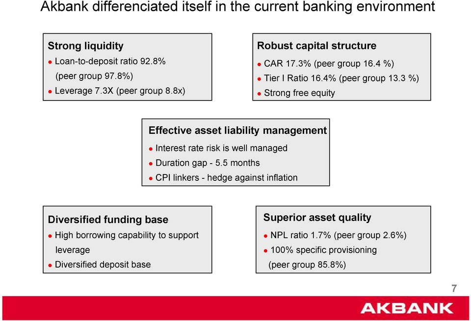 %) Strong free equity Effective asset liability management Interest rate risk is well managed Duration gap -.