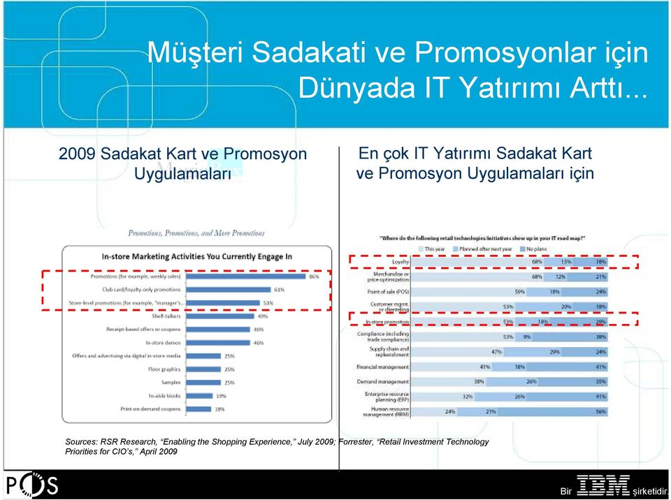 ve Promosyon Uygulamaları için Sources: RSR Research, Enabling the Shopping