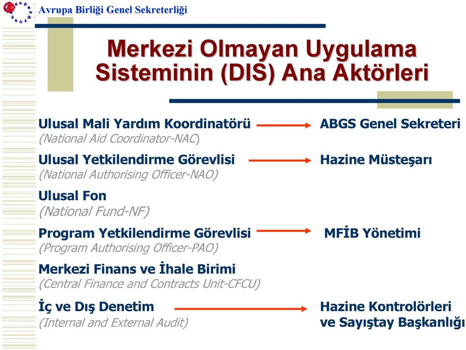 Görevlisi (Program Authorising Officer-PAO) Merkezi Finans ve İhale Birimi (Central Finance and Contracts Unit-CFCU) İç ve