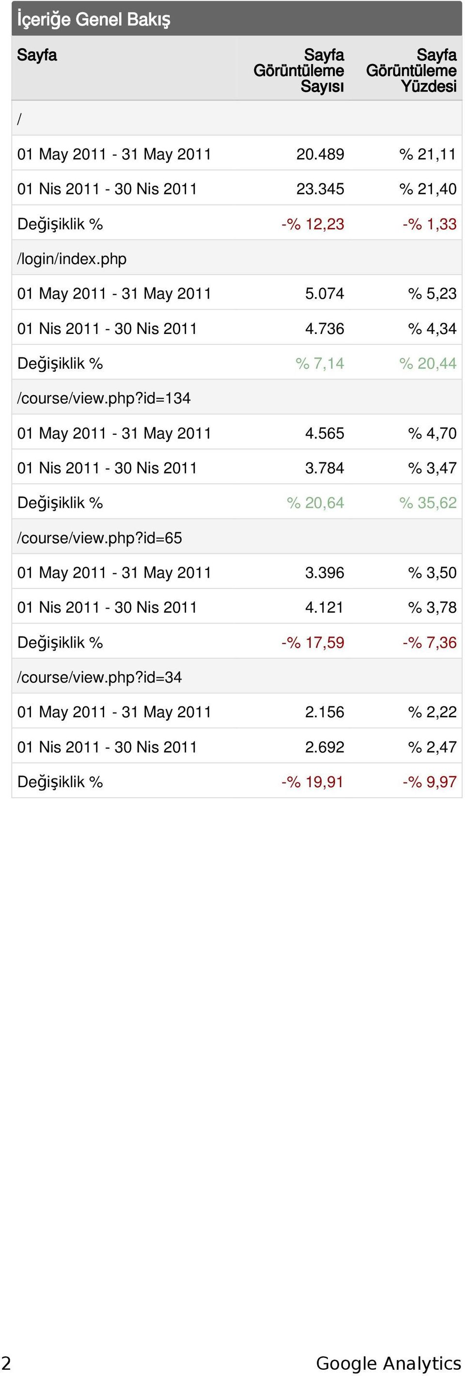 php?id=134 1 May 211-31 May 211 4.565 % 4,7 1 Nis 211-3 Nis 211 3.784 % 3,47 Değişiklik % % 2,64 % 35,62 /course/view.php?id=65 1 May 211-31 May 211 3.
