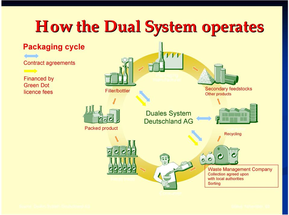 Duales System Deutschland AG Guarantor Recycling Retail trade Waste Management Company Collection