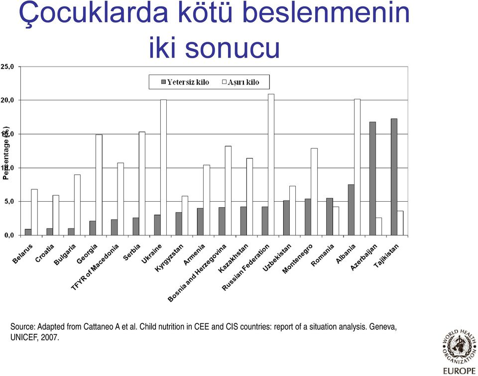 Child nutrition in CEE and CIS countries: