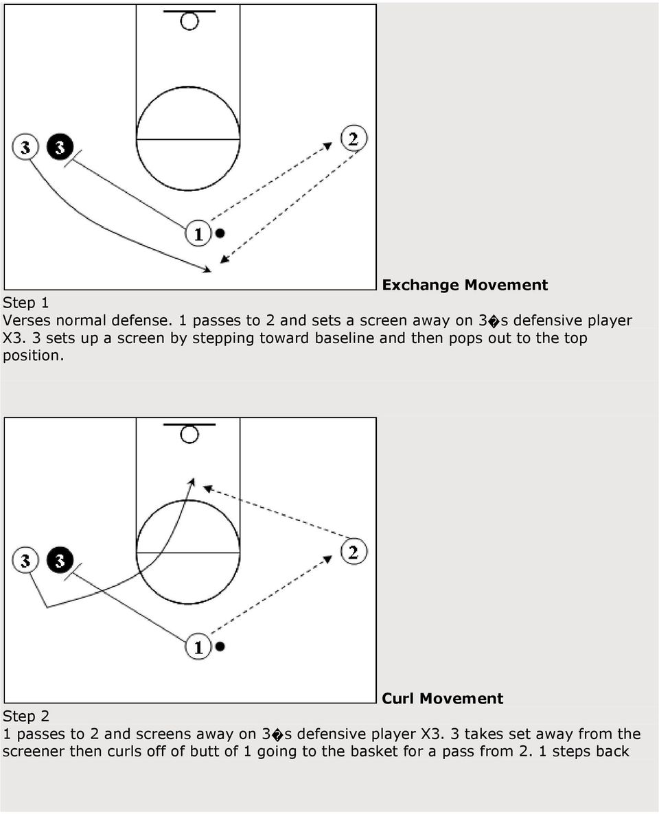 3 sets up a screen by stepping toward baseline and then pops out to the top position.