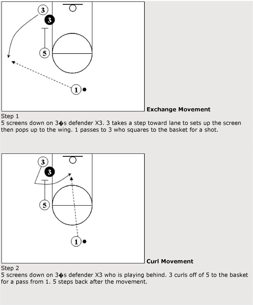 1 passes to 3 who squares to the basket for a shot.