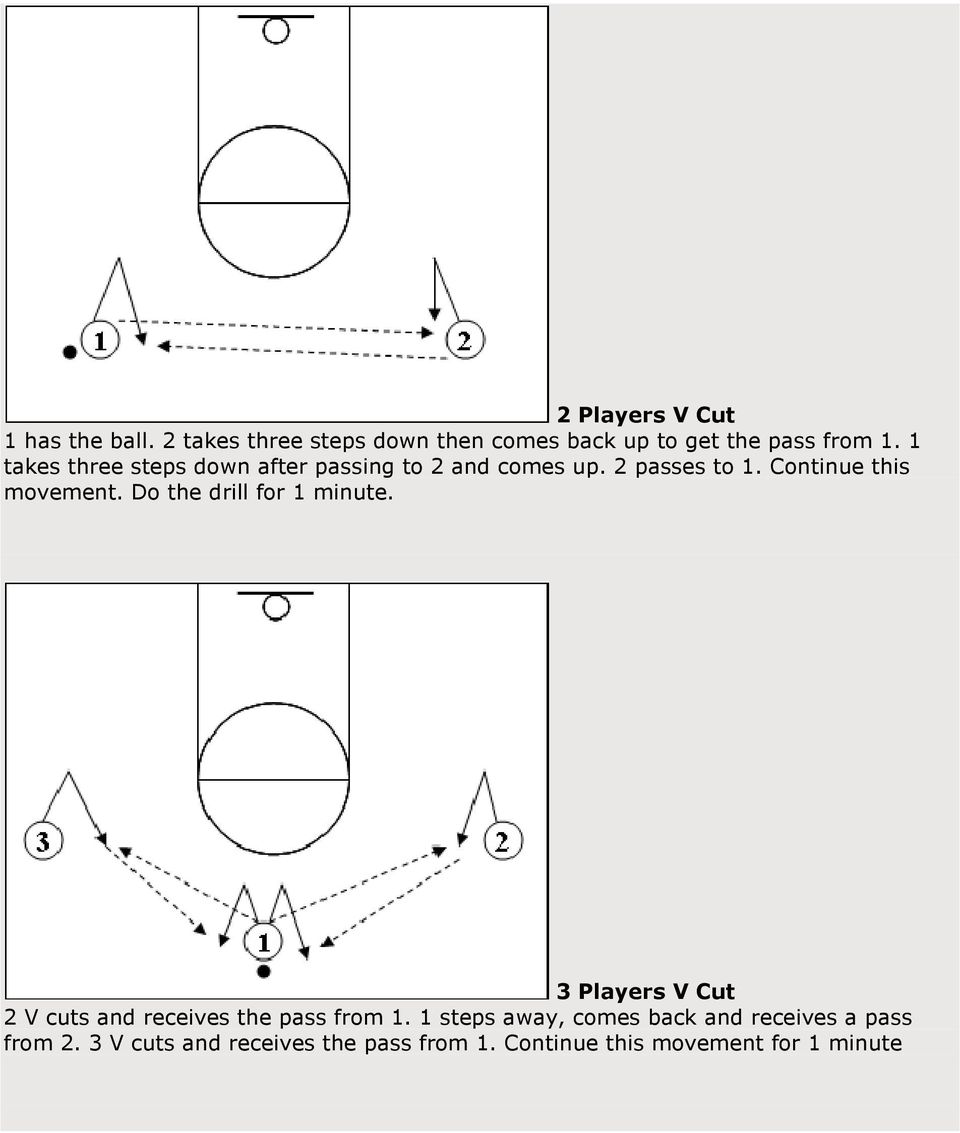 Do the drill for 1 minute. 3 Players V Cut 2 V cuts and receives the pass from 1.