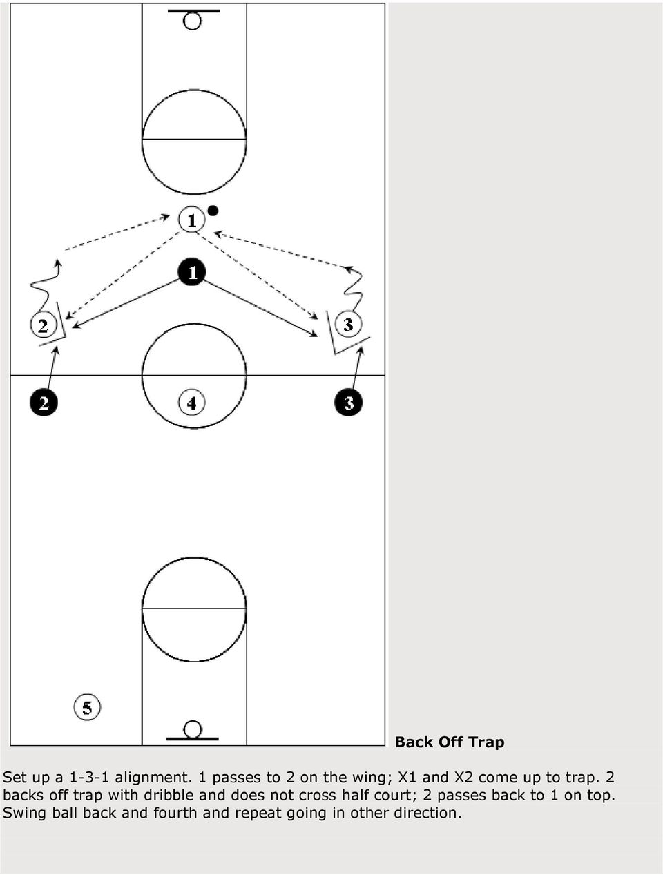 2 backs off trap with dribble and does not cross half court;