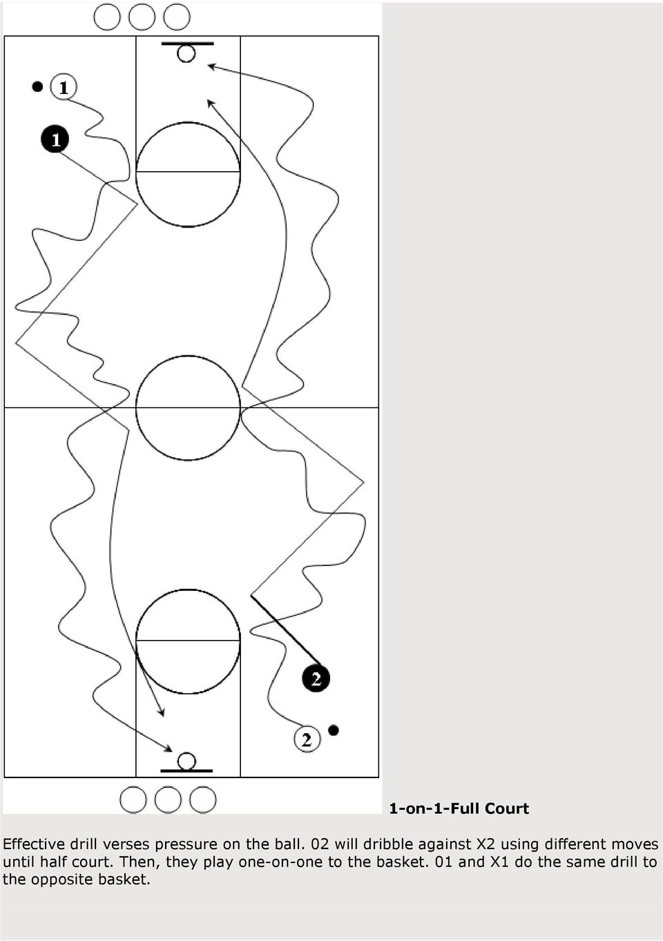 02 will dribble against X2 using different moves until