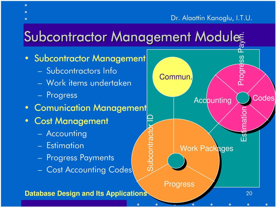 undertaken Progress Comunication Management Cost Management Accounting Estimation Progress
