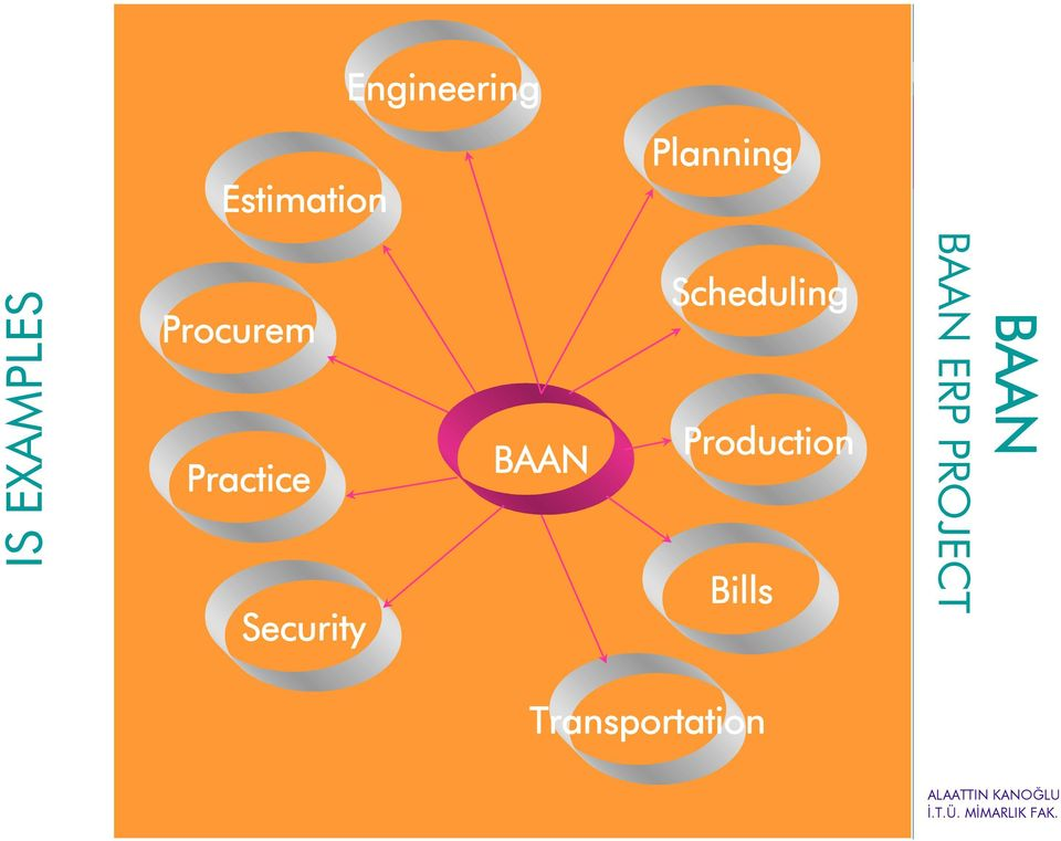 Production Bills BAAN BAAN ERP PROJECT Transportation Database
