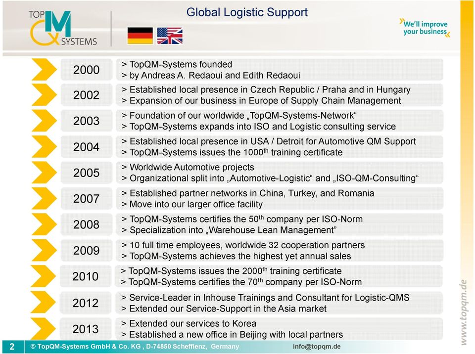 TopQM-Systems-Network > TopQM-Systems expands into ISO and Logistic consulting service > Established local presence in USA / Detroit for Automotive QM Support > TopQM-Systems issues the 1000 th