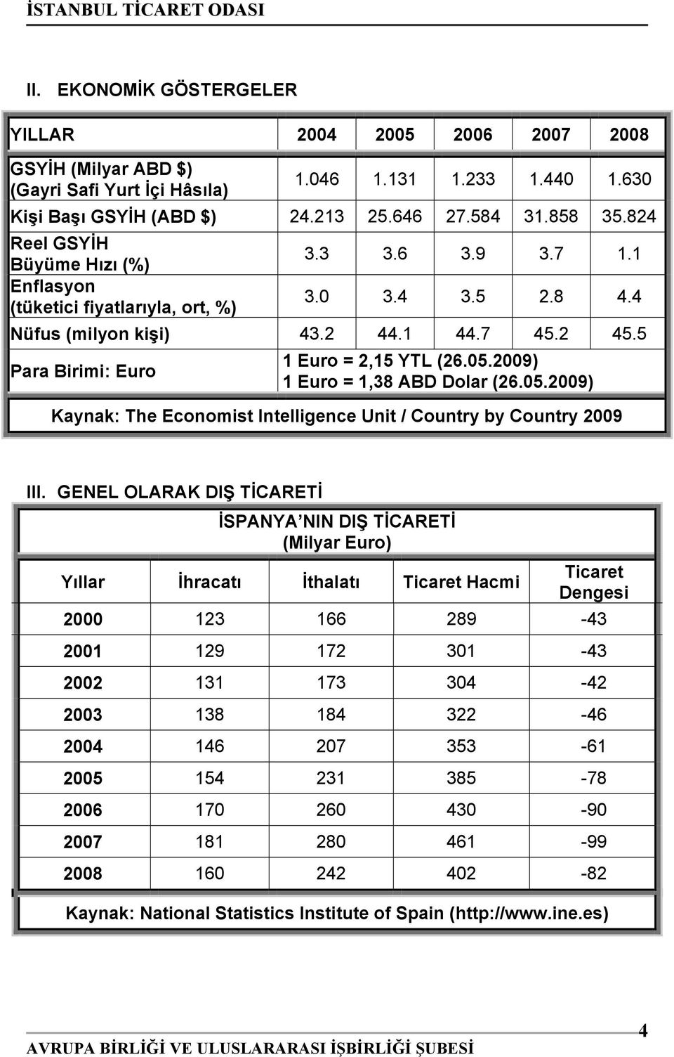 05.2009) 1 Euro = 1,38 ABD Dolar (26.05.2009) Kaynak: The Economist Intelligence Unit / Country by Country 2009 III.