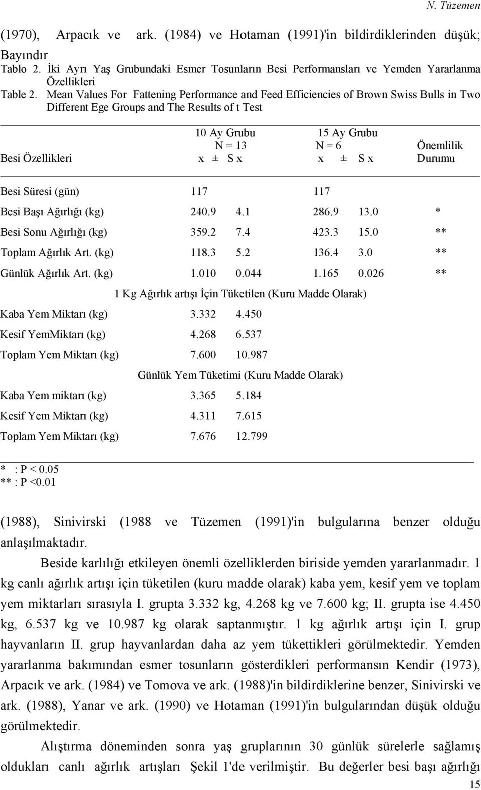 Mean Values For Fattening Performance and Feed Efficiencies of Brown Swiss Bulls in Two Different Ege Groups and The Results of t Test 10 Ay Grubu 15 Ay Grubu N = 13 N = 6 Önemlilik Besi Özellikleri