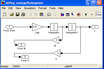 STEP 2: Double click Subsystem block and create a Subsystem