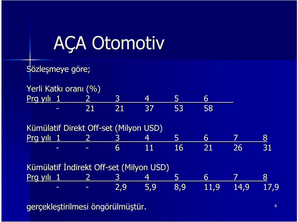 11 16 21 26 31 Kümülatif İndirekt Off-set (Milyon USD) Prg yılı 1 2 3 4