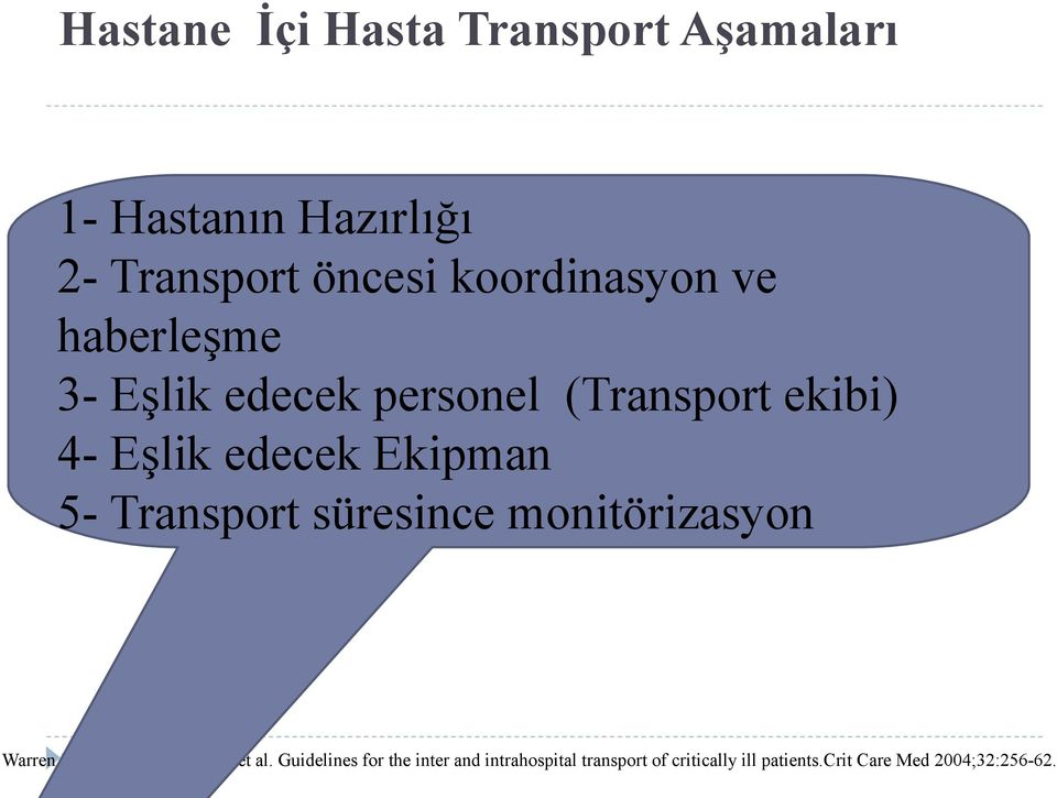 Ekipman 5- Transport süresince monitörizasyon Warren J,Fromm RE Jr,orr RA, et al.