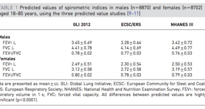 Global Lung Initiative 2012 Quanjer,P.,&Stanojevic,S.(2012).