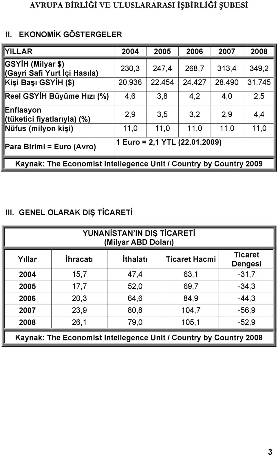 (22.01.2009) Kaynak: The Economist Intellegence Unit / Country by Country 2009 III.