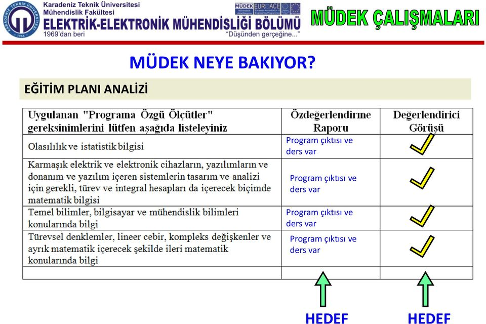 Program çıktısı ve ders var Program