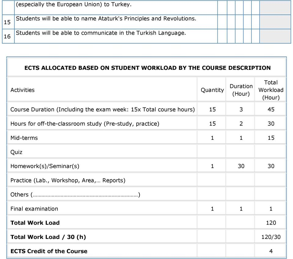 ECTS ALLOCATED BASED ON STUDENT WORKLOAD BY THE COURSE DESCRIPTION Activities Quantity Duration (Hour) Total Workload (Hour) Course Duration (Including the exam
