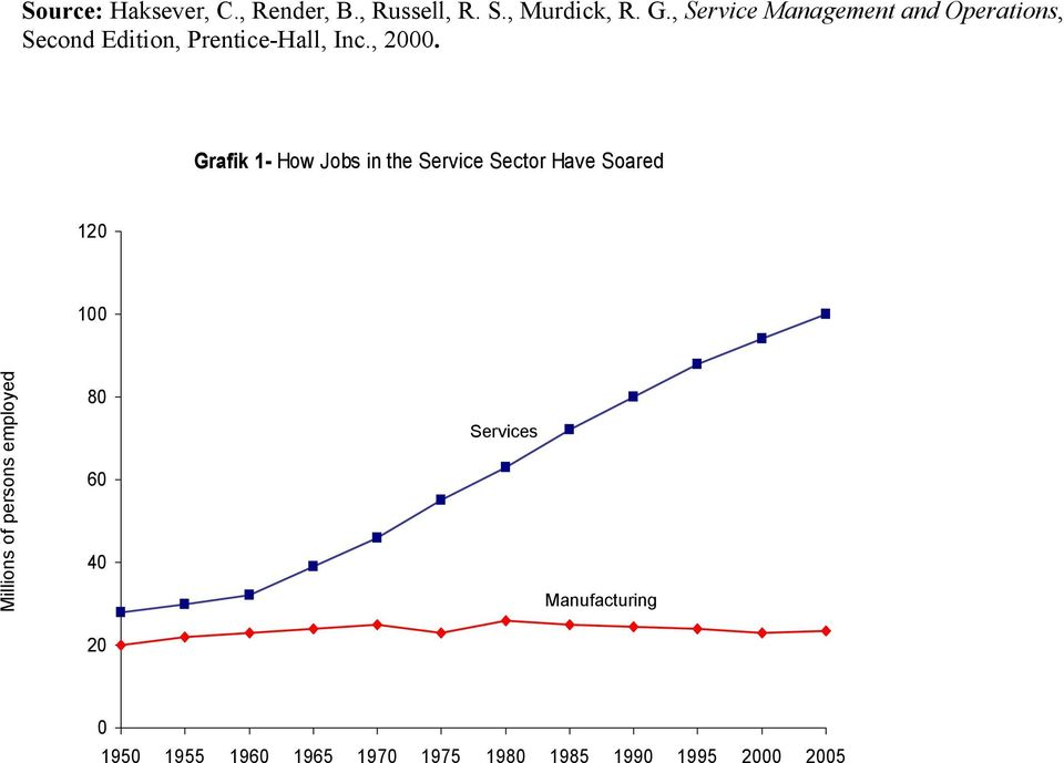 Grafik 1- How Jobs in the Service Sector Have Soared 120 100 Millions of persons