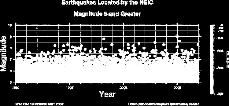 Number of Earthquakes Worldwide for 2000-2006 Located by the US Geological Survey National Earthquake Information Center Magnitude 2000 2001 2002 2003 2004 2005 2006 8.0 to 9.9 1 1 0 1 2 1 1 7.0 to 7.