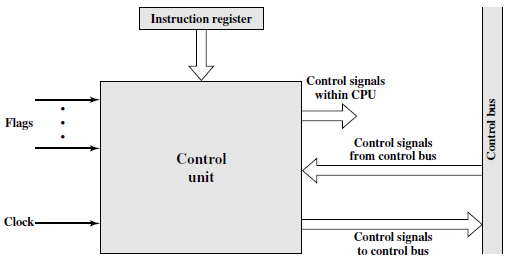 14 Konular Giriş Mikro işlemler Fetch cycle Indirect cycle Interrupt cycle Execute cycle Instruction cycle