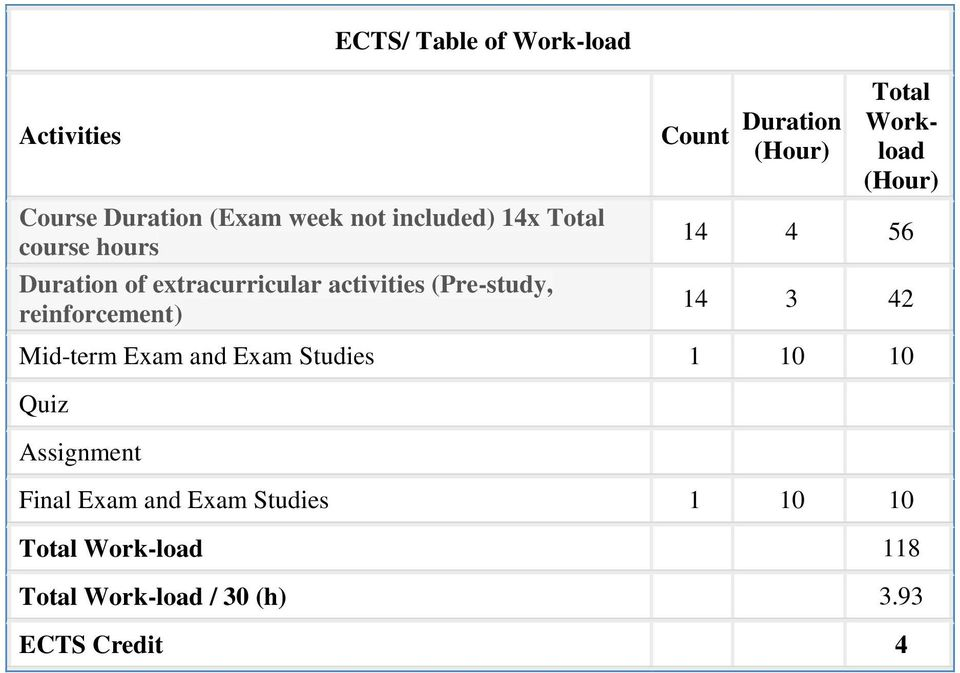 Total Workload (Hour) 14 4 56 14 3 42 Mid-term Exam and Exam Studies 1 10 10 Quiz Assignment