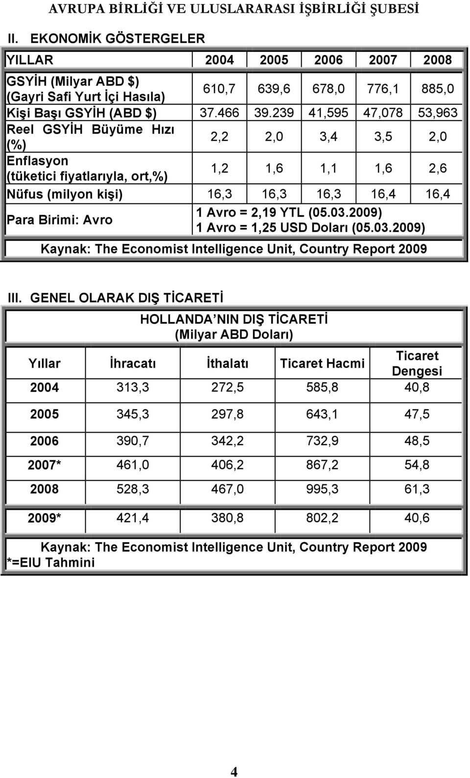 Avro = 2,19 YTL (05.03.2009) 1 Avro = 1,25 USD Doları (05.03.2009) Kaynak: The Economist Intelligence Unit, Country Report 2009 III.
