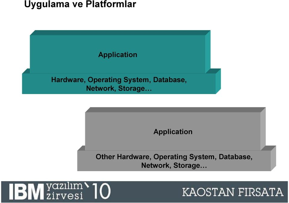 Application Other Hardware,  11 2009 IBM