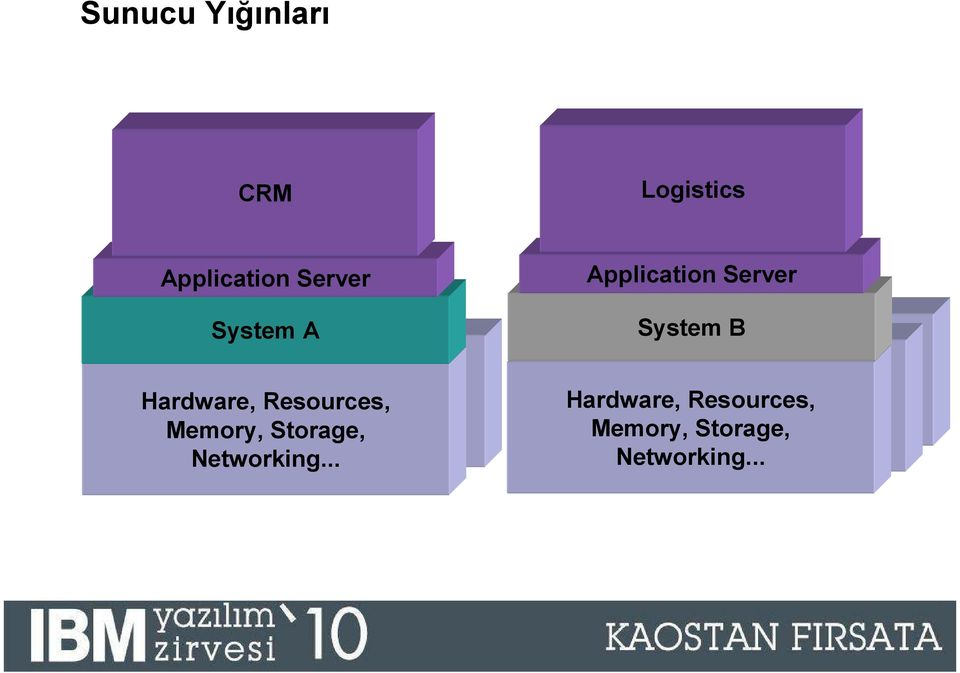 .. Application Server System B Hardware, Resources, Hardware, Memory, Resources, Storage,
