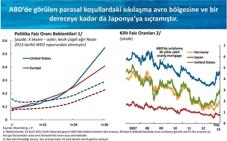 Germany oranlı mortgage United States Japan 6 United States Europe 5.3.2.1 4 3 2 1 t Kaynak: Bloomberg, L.P.