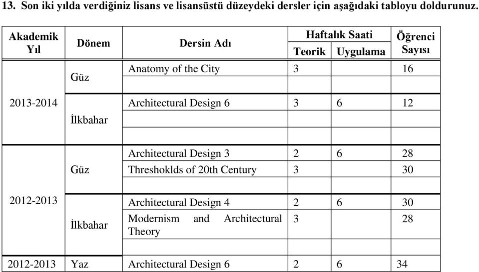 Architectural Design 6 3 6 12 Öğrenci Sayısı Güz Architectural Design 3 2 6 28 Threshoklds of 20th Century 3 30