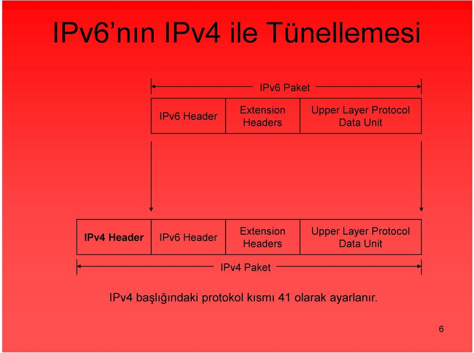 IPv6 Header Extension Headers Upper Layer Protocol Data Unit