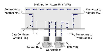 (Multistation Access Unit) İki