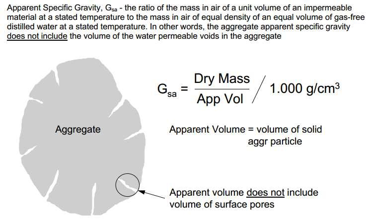 Apparent Specific Gravity