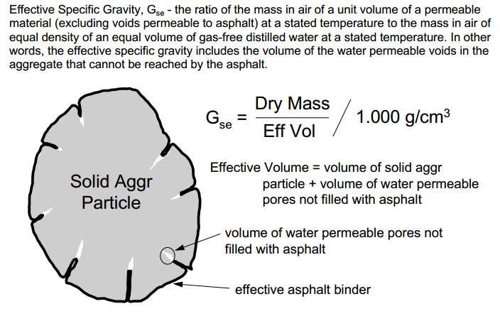 Effective Specific Gravity