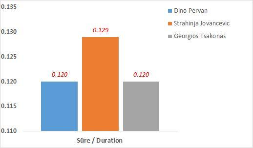 Sıçrama evresinin (Take-off) uzunluğu Length of take-off of phase [s] Take-off Süre Duration [s] 1. Dino Pervan 7.76 0.