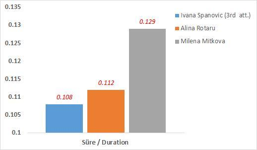 Sıçrama evresinin (Take-off) uzunluğu / Length of take-off of phase [s] / Take-off Süre Duration [s] 1. Ivana Spanovic 6.